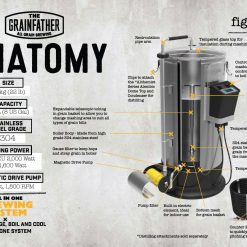 Grainfather Anatomy